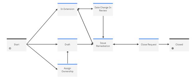 Issue management workflow