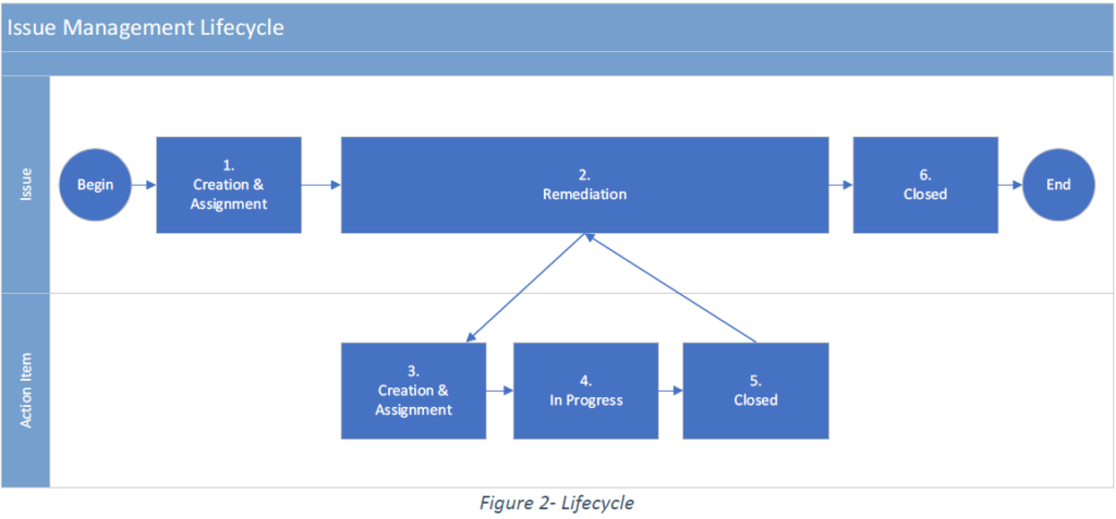 iPS Issue Management Lifecycle