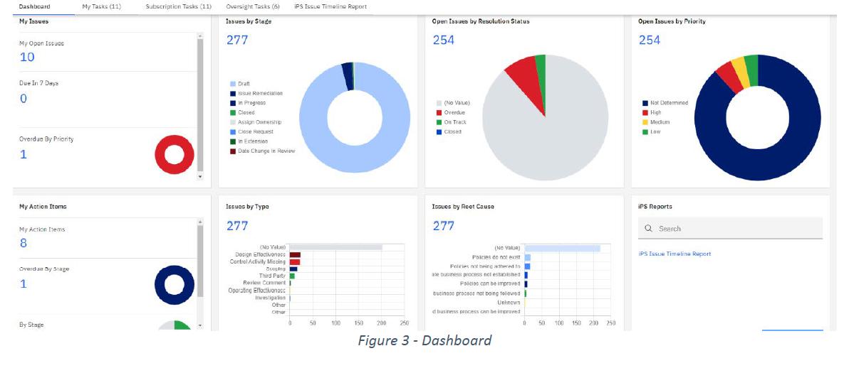 issue management dashboard